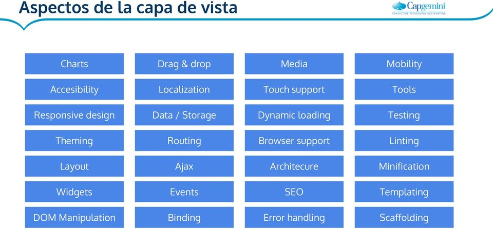 loading Testing Theming Routing Browser support Linting Layout Ajax Architecure