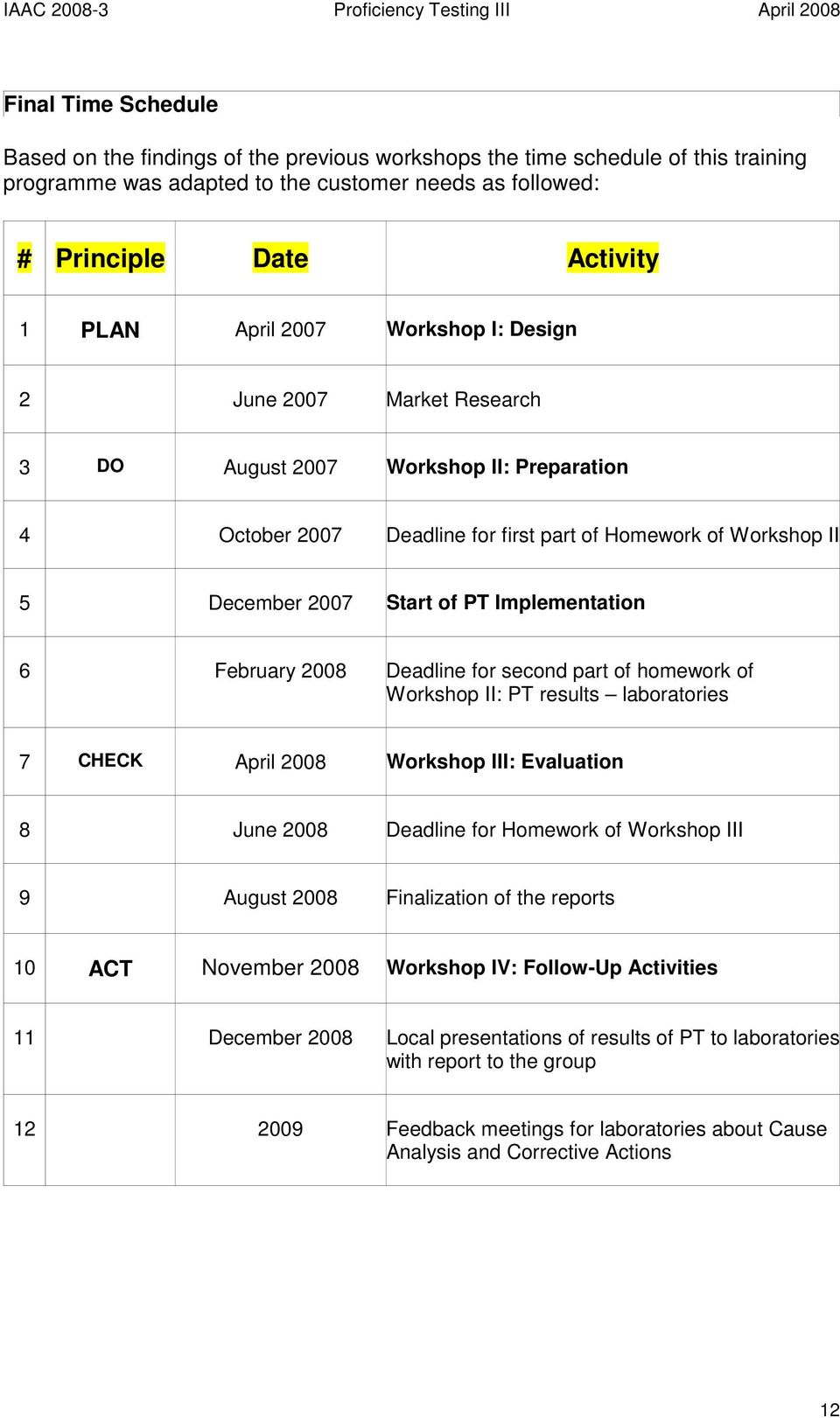 Implementation 6 February 2008 Deadline for second part of homework of Workshop II: PT results laboratories 7 CHECK April 2008 Workshop III: Evaluation 8 June 2008 Deadline for Homework of Workshop