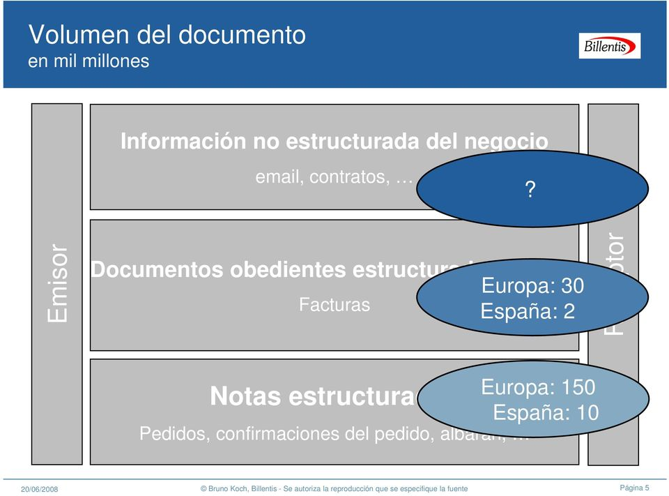 Documentos obedientes estructurados del IVA Europa: 30 Facturas
