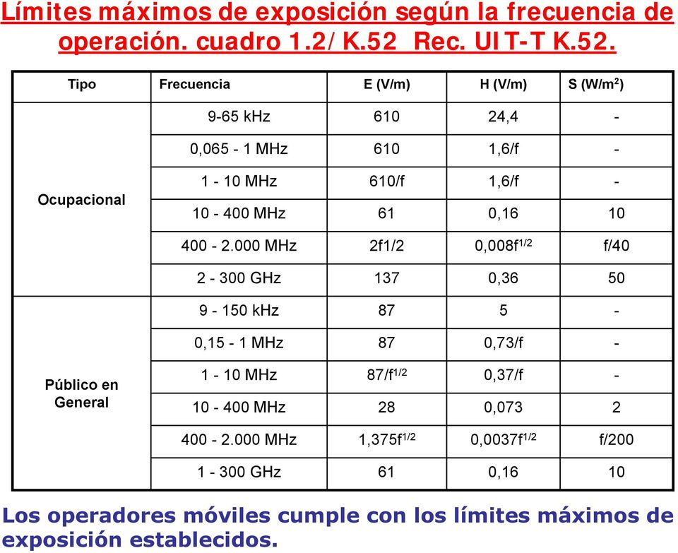 Tipo Frecuencia E (V/m) H (V/m) S (W/m 2 ) 9-65 khz 610 24,4-0,065-1 MHz 610 1,6/f - Ocupacional 1-10 MHz 10-400 MHz 610/f 61 1,6/f