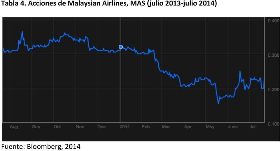 Airlines, MAS (julio