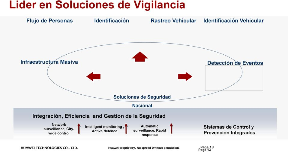 Seguridad Network surveillance, Citywide control Intelligent monitoring, Active defence Automatic surveillance, Rapid