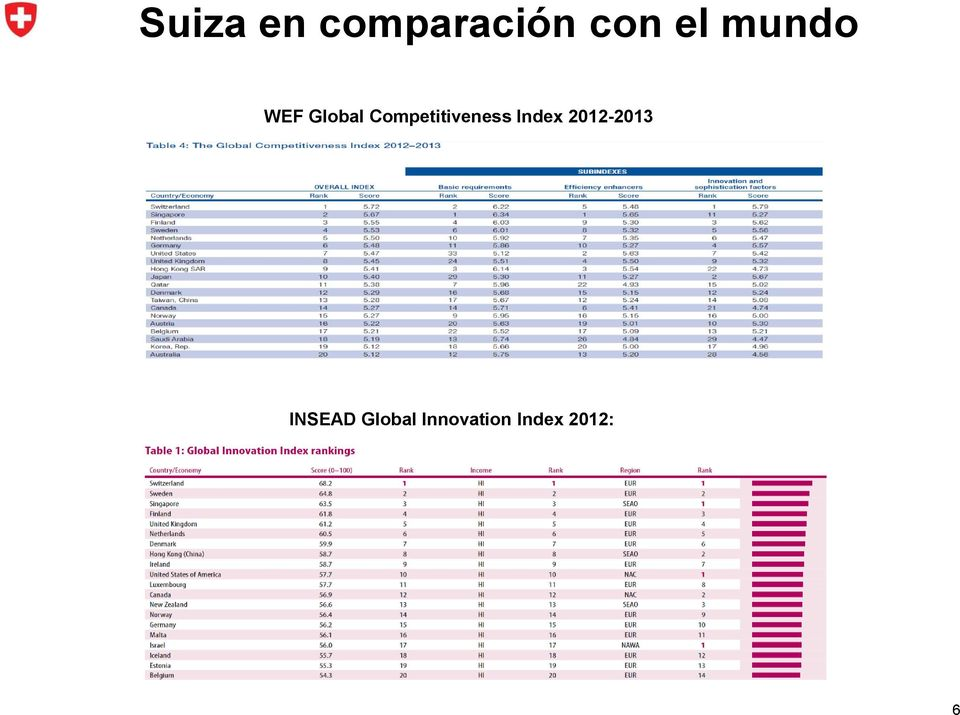 Competitiveness Index