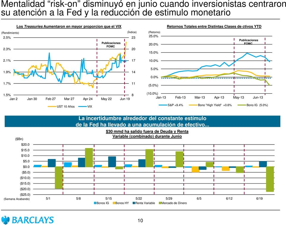 0% Retornos Totales entre Distintas Clases de ctivos YTD Publicaciones FOMC 2.1% 1.9% 1.7% 1.5% Jan 2 Jan 30 Feb 27 Mar 27 Apr 24 May 22 Jun 19 UST 10 Años VIX 17 14 11 8 10.0% 5.0% 0.0% (5.0%) (10.