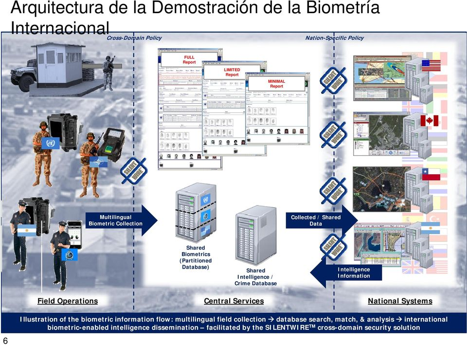 Database Central Intelligence Information National Systems Illustration of the biometric information flow: multilingual field collection database