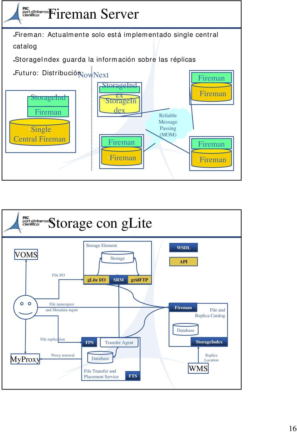 Fireman Fireman Storage con glite VOMS Storage Element Storage WSDL API File I/O glite I/O SRM gridftp File namespace and Metadata mgmt Fireman File and