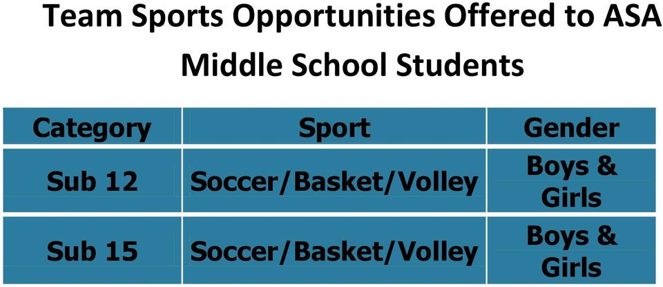 Gender Sub 12 Sub 15 Soccer/Basket/Volley