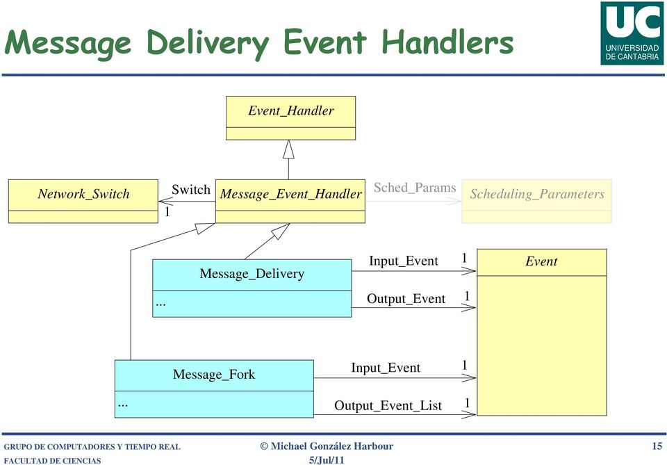 Message_Delivery Input_Event 1 Event Output_Event 1 Message_Fork