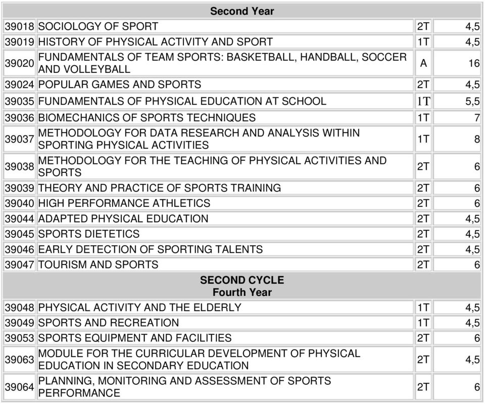 ACTIVITIES 1T 8 METHODOLOGY FOR THE TEACHING OF PHYSICAL ACTIVITIES AND 39038 SPORTS 2T 6 39039 THEORY AND PRACTICE OF SPORTS TRAINING 2T 6 39040 HIGH PERFORMANCE ATHLETICS 2T 6 39044 ADAPTED