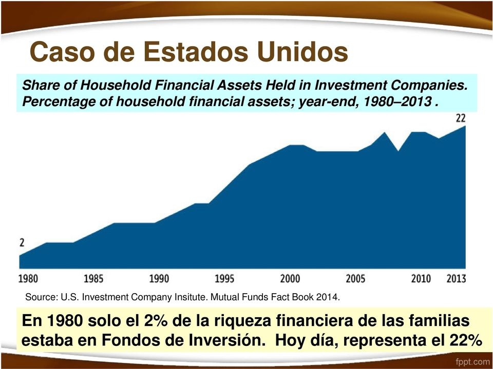 Por qué invertir colectivamente? Source: U.S. Investment Company Insitute.