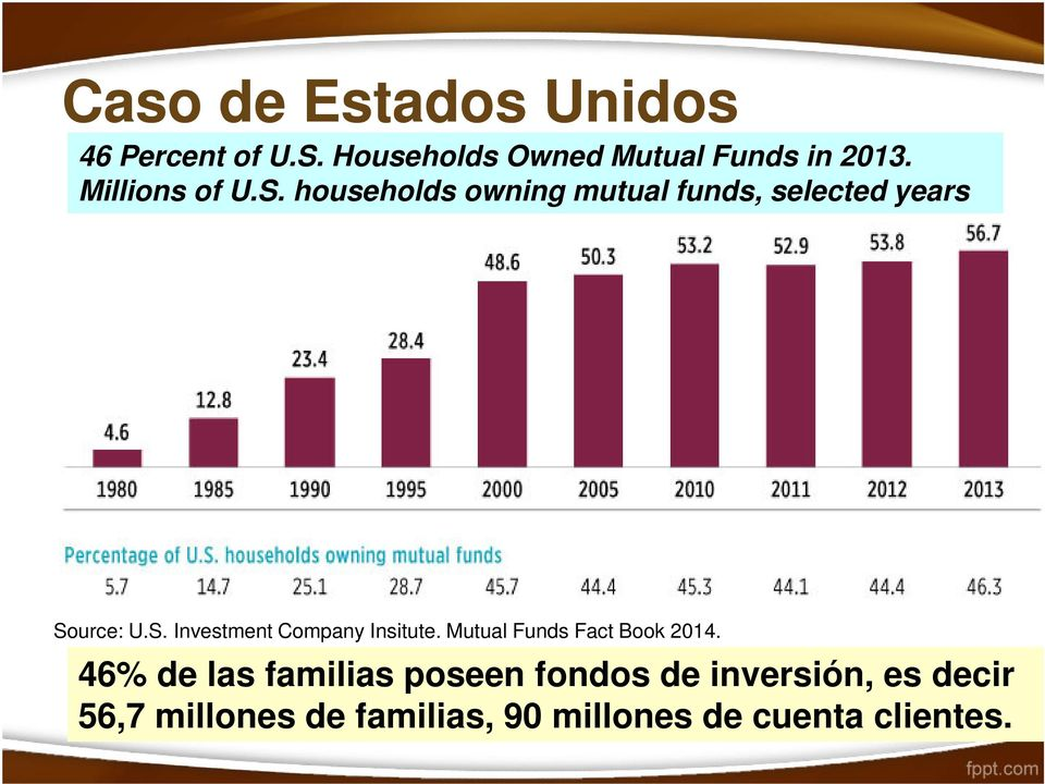 households owning mutual funds, selected years Por qué invertir colectivamente? Source: U.
