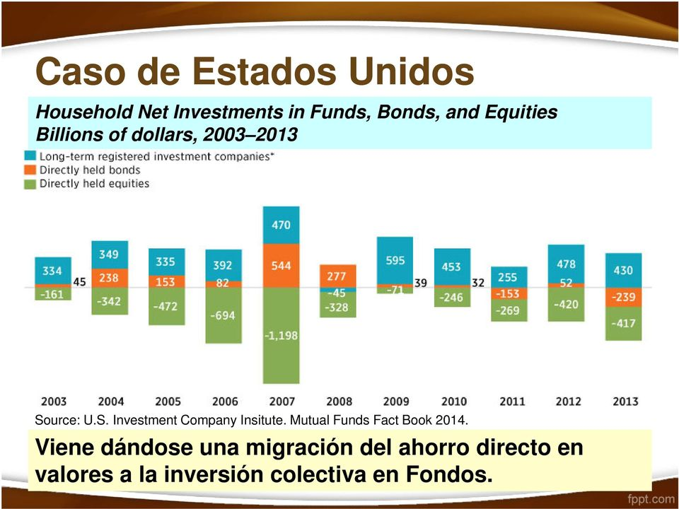 Source: U.S. Investment Company Insitute. Mutual Funds Fact Book 2014.
