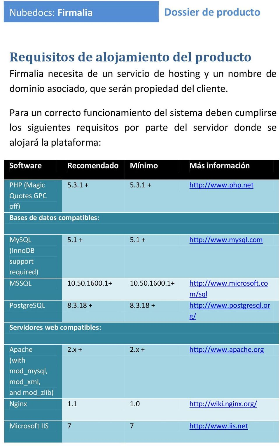 Quotes GPC off) Bases de datos compatibles: 5.3.1 + 5.3.1 + http://www.php.net MySQL (InnoDB support required) 5.1 + 5.1 + http://www.mysql.com MSSQL 10.50.1600.1+ 10.50.1600.1+ http://www.microsoft.