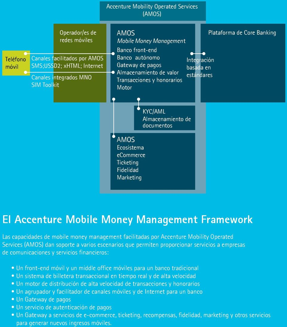 ecommerce Ticketing Fidelidad Marketing KYC/AML Almacenamiento de documentos El Accenture Mobile Money Management Framework Las capacidades de mobile money management facilitadas por Accenture