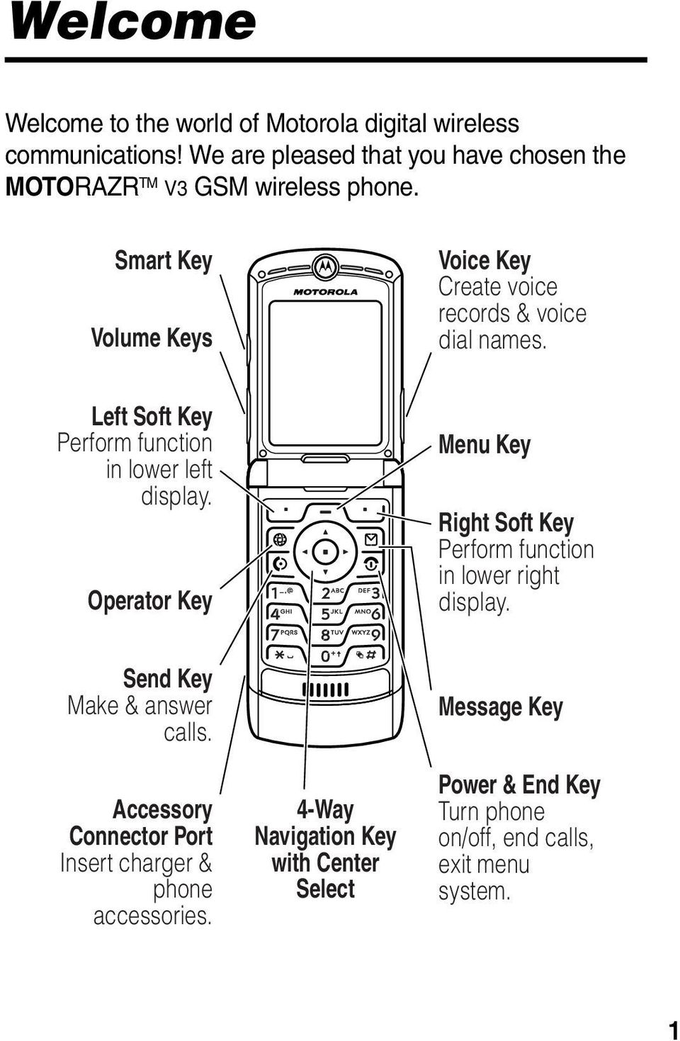 Smart Key Volume Keys Voice Key Create voice records & voice dial names. Left Soft Key Perform function in lower left display.
