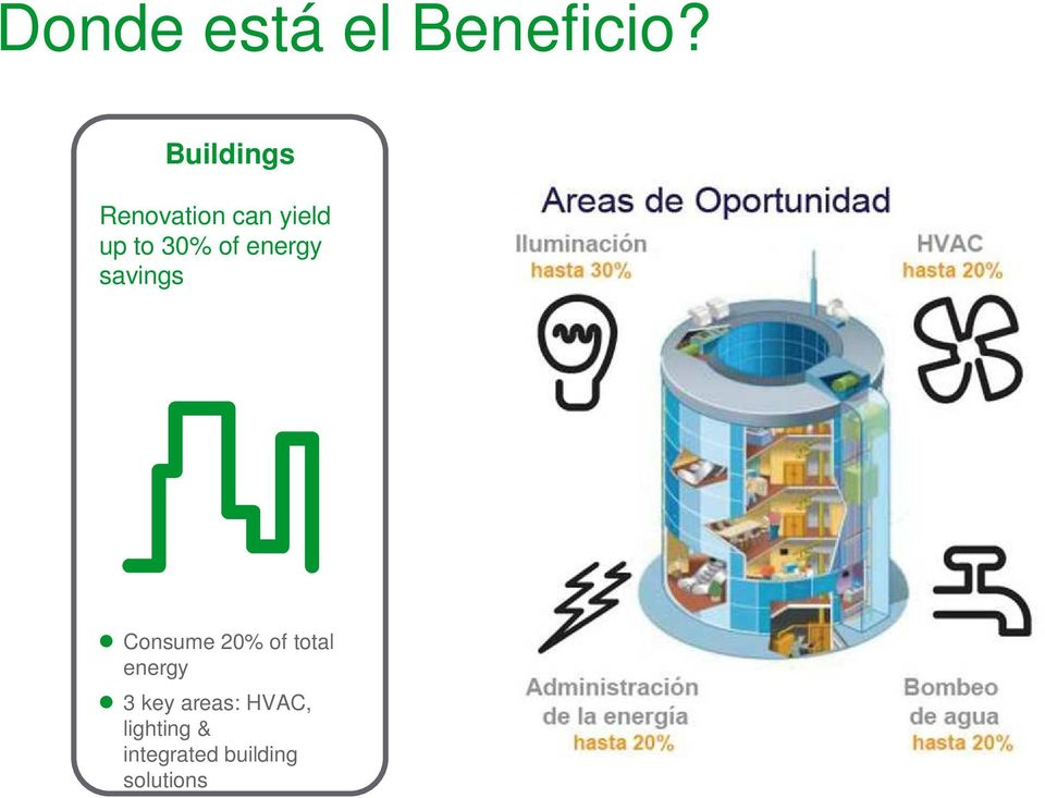 of energy savings Consume 20% of total