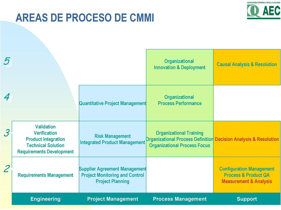 Analysis & Resolution Integrated Product Management Organizational Process Focus Supplier Agreement Management Configuration Management 22 Requirements Management Project