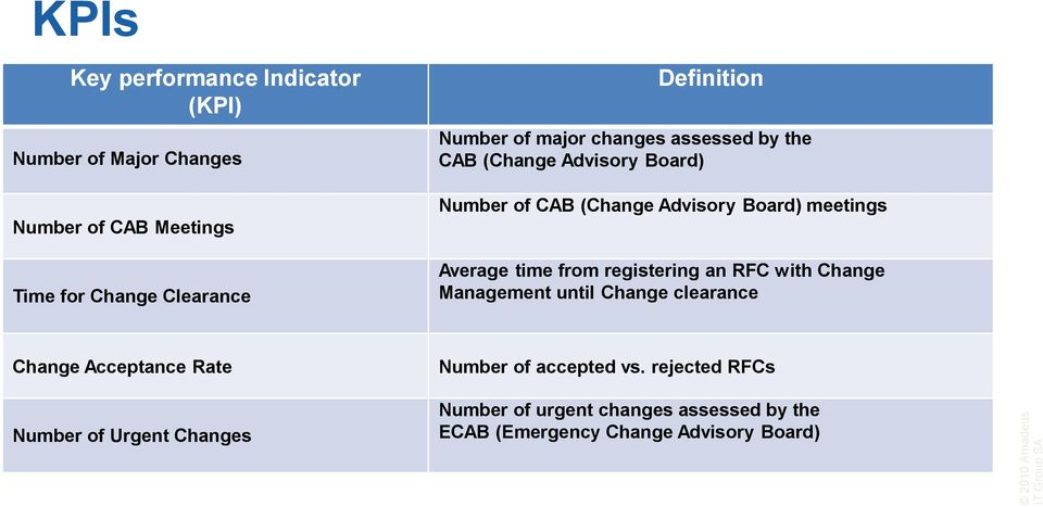 registering an RFC with Change Management until Change clearance Change Acceptance Rate Number of accepted vs.