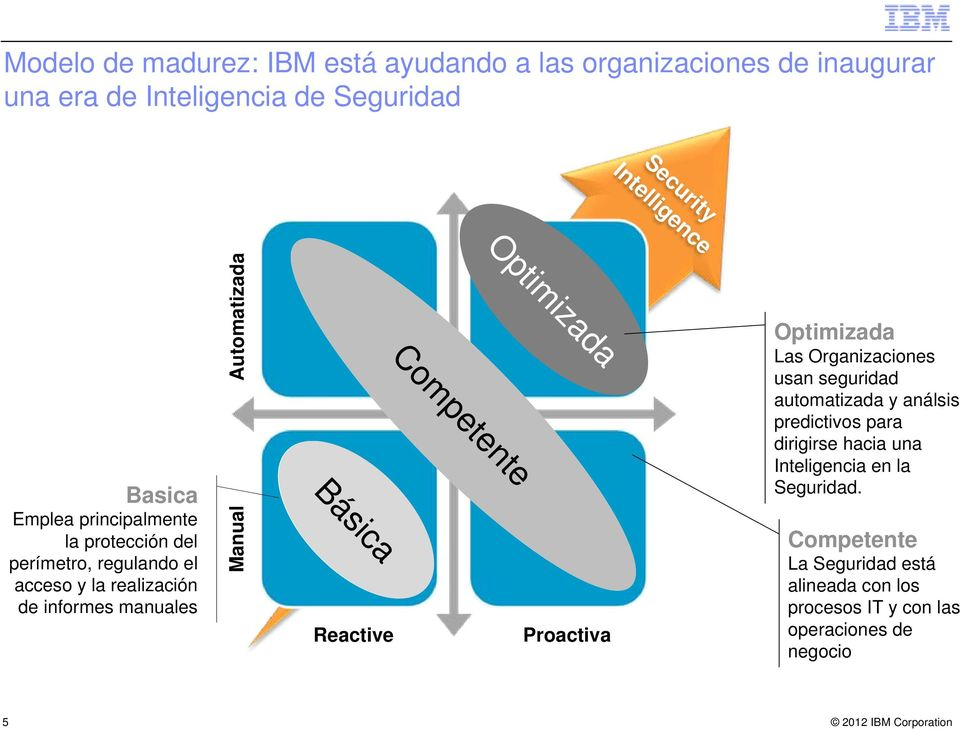 Proficient Básica Reactive Proactiva Security Intelligence Optimizada Las Organizaciones usan seguridad automatizada y análsis