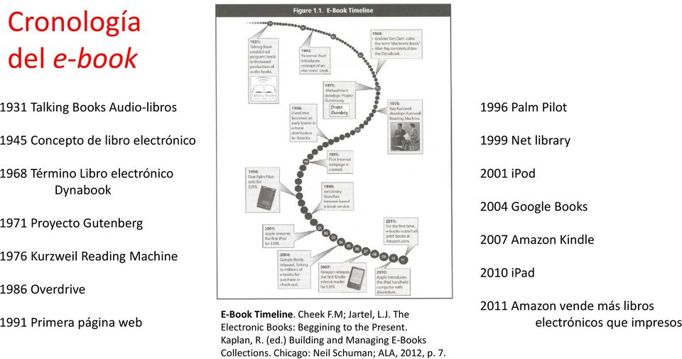 rtel, L.J. The Electronic Books: Beggining to the Present. Kaplan, R. (ed.) Building and Managing E-Books Collections.