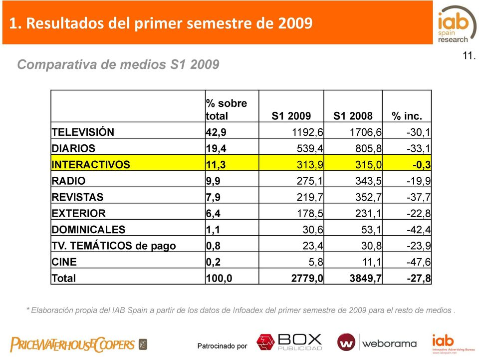 REVISTAS 7,9 219,7 352,7-37,7 EXTERIOR 6,4 178,5 231,1-22,8 DOMINICALES 1,1 30,6 53,1-42,4 TV.