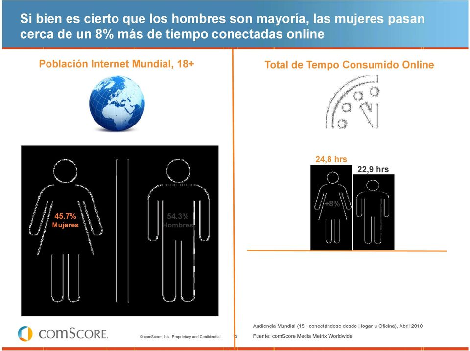 Online 24,8 hrs 22,9 hrs 45.7% Mujeres 54.