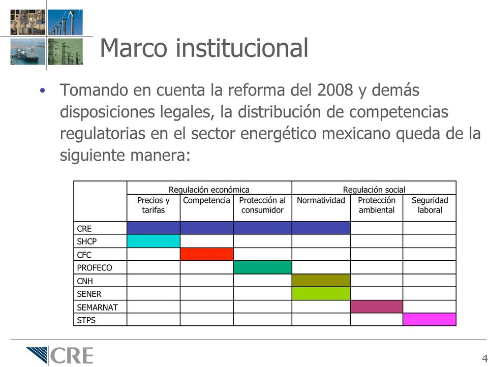 distribución de competencias regulatorias en el