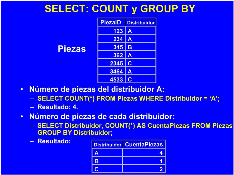 Número de piezas de cada distribuidor: SELECT Distribuidor, COUNT(*) AS CuentaPiezas FROM