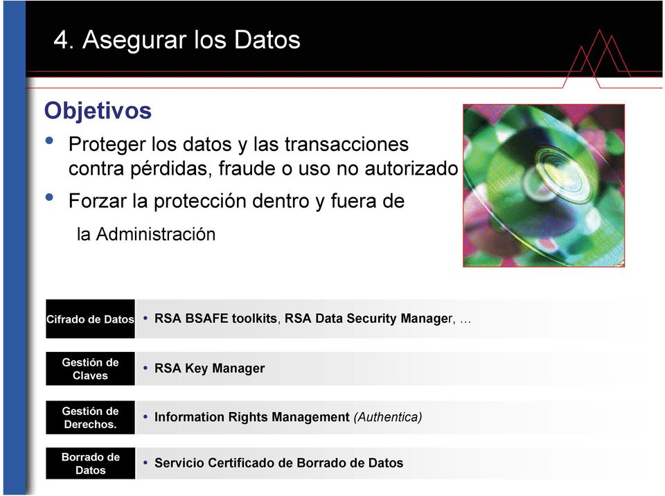 BSAFE toolkits, RSA Data Security Manager, Gestión de Claves RSA Key Manager Gestión de Derechos.