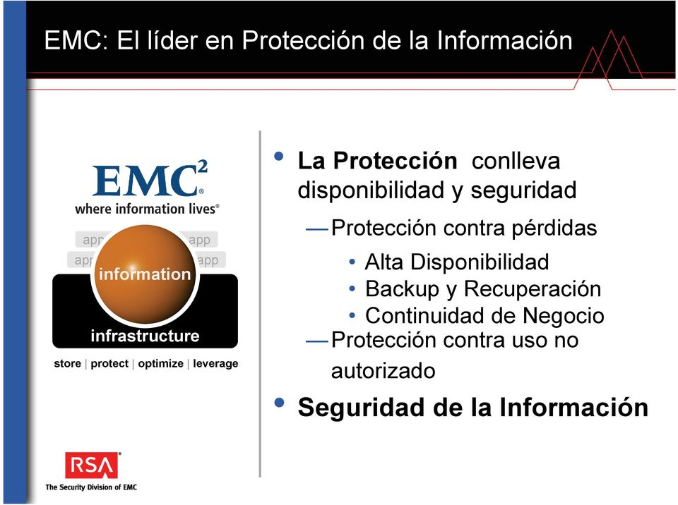 protect optimize leverage Protección contra pérdidas Alta Disponibilidad Backup y