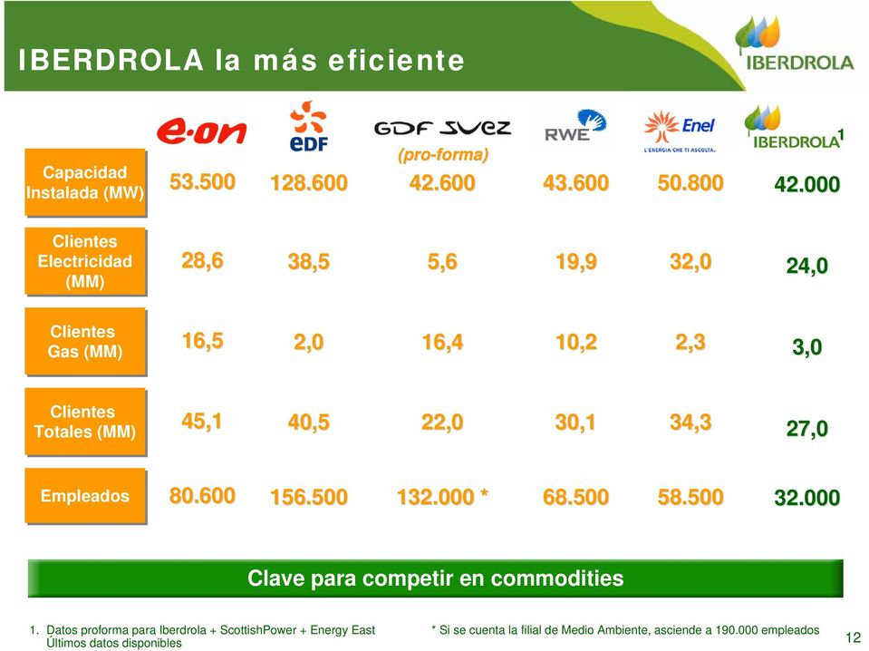 45,1 40,5 22,0 30,1 34,3 27,0 Empleados 80.600 156.500 132.000 * 68.500 58.500 32.000 Clave para competir en commodities 1.