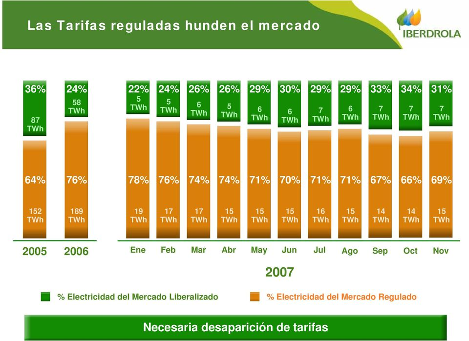 15 15 16 15 14 14 15 2005 2006 Ene Feb Mar Abr May Jun Jul Ago Sep Oct Nov 2007 % Electricidad