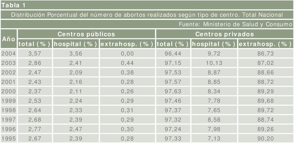 (%) total (%) hospital (%) extrahosp.