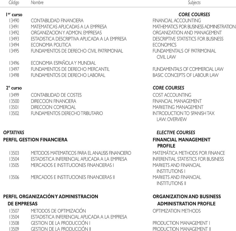 EMPRESAS ORGANIZATION AND MANAGEMENT 1343 ESTADISTICA DESCRIPTIVA APLICADA A LA EMPRESA DESCRIPTIVE STATISTICS FOR BUSINESS 1344 ECONOMIA POLITICA ECONOMICS 1345 FUNDAMENTOS DE DERECHO CIVIL