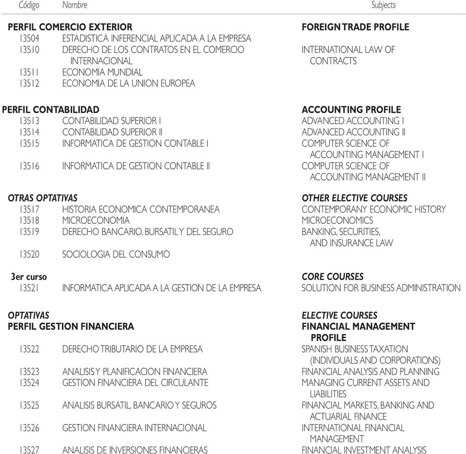 GESTION CONTABLE I COMPUTER SCIENCE OF ACCOUNTING MANAGEMENT I 13516 INFORMATICA DE GESTION CONTABLE II COMPUTER SCIENCE OF ACCOUNTING MANAGEMENT II OTHER ELECTIVE COURSES 13517 HISTORIA ECONOMICA