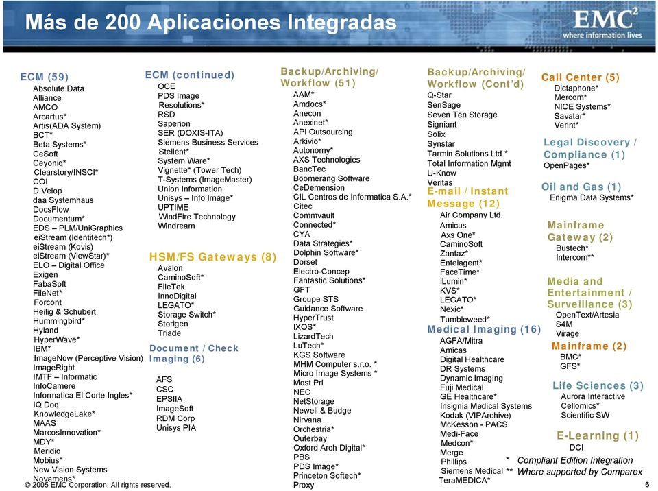 Hummingbird* Hyland HyperWave* IBM* ImageNow (Perceptive Vision) ImageRight IMTF Informatic InfoCamere Informatica El Corte Ingles* IQ Doq KnowledgeLake* MAAS MarcosInnovation* MDY* Meridio Mobius*