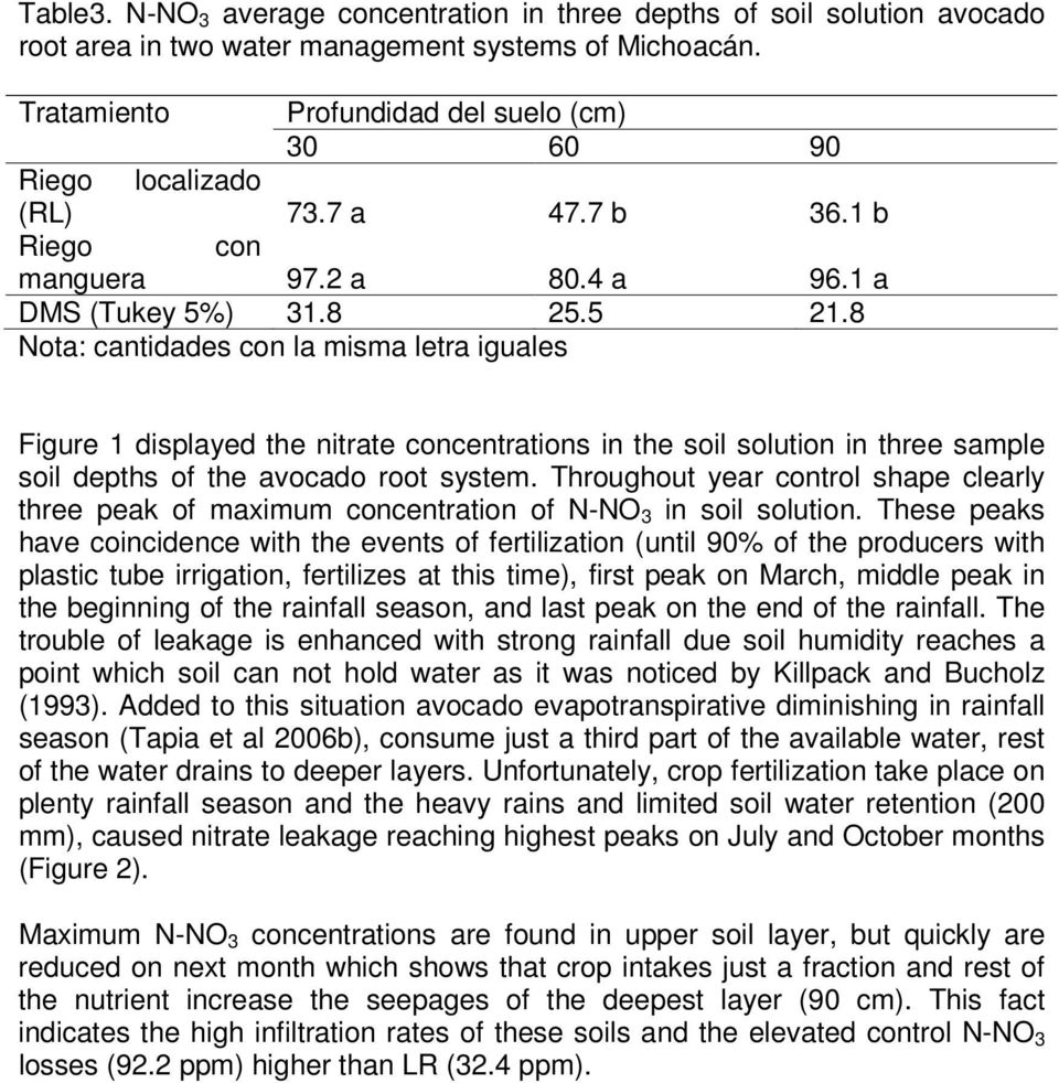 8 Nota: cantidades con la misma letra iguales Figure 1 displayed the nitrate concentrations in the soil solution in three sample soil depths of the avocado root system.
