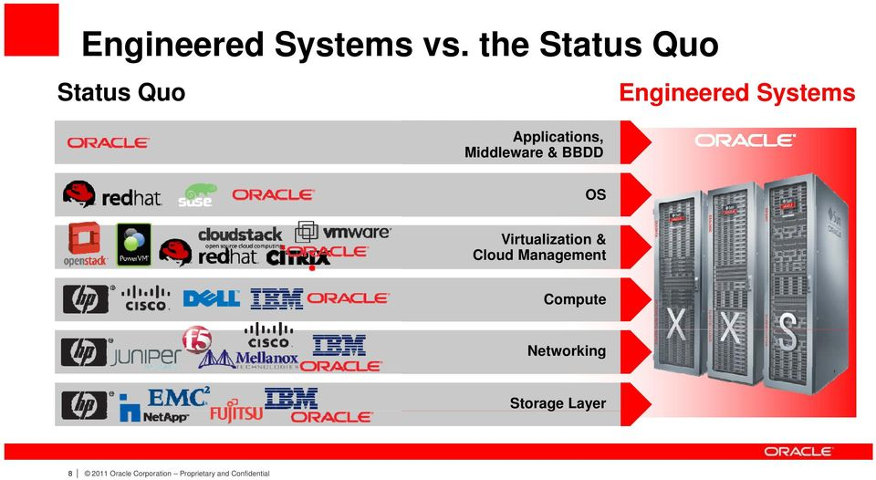 BBDD Engineered Systems OS Virtualization & Cloud