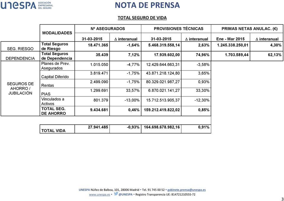 ( ) 31-03-2015 interanual 31-03-2015 interanual Ene - Mar 2015 interanual 18.471.365-1,64% 5.468.319.558,14 2,63% 1.245.338.250,01 4,30% 35.439 7,12% 17.939.602,00 74,96% 1.703.589,44 62,13% 1.