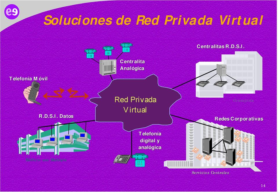 Datos Red Privada Virtual Consejería Redes Corporativas