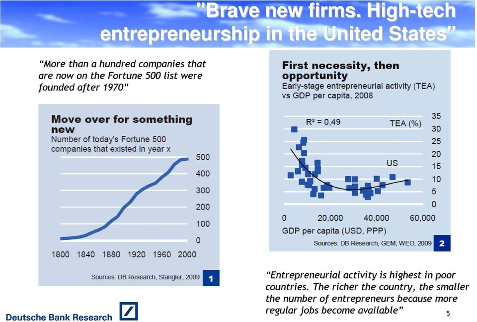 that are now on the Fortune 500 list were founded after 1970 Entrepreneurial