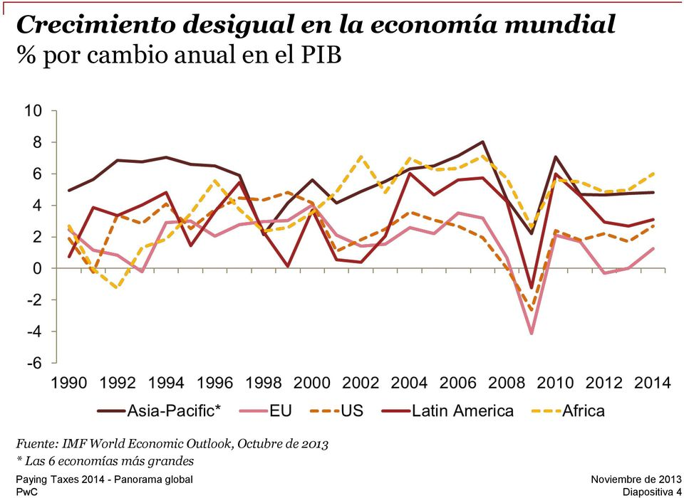 Fuente: IMF World Economic Outlook,