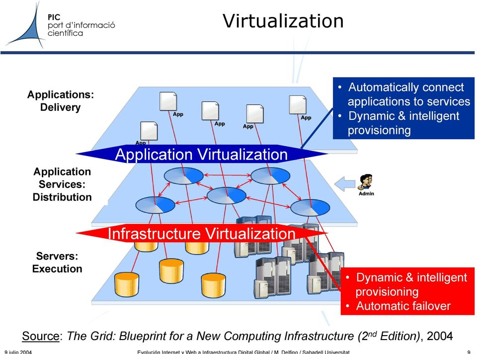 provisioning Servers: Execution Infrastructure Virtualization Dynamic & intelligent