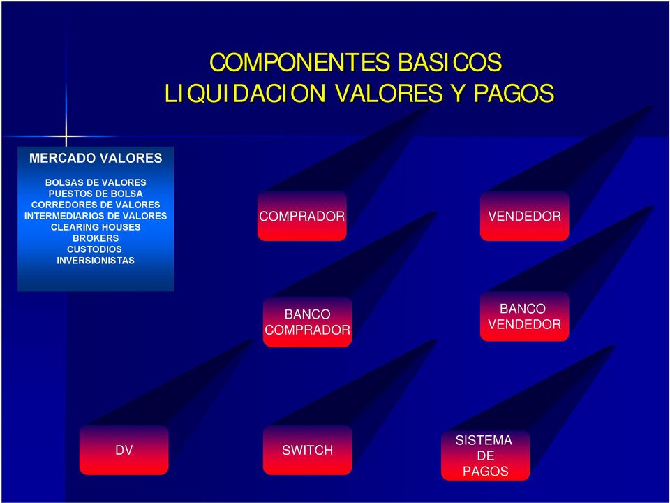 INTERMEDIARIOS DE VALORES CLEARING HOUSES BROKERS CUSTODIOS