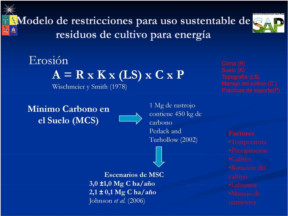(MCS) carbono Escenarios de MSC 3,0 ±1,0 Mg C ha/año 2,1 ± 0,1 Mg C ha/año Johnson et al.