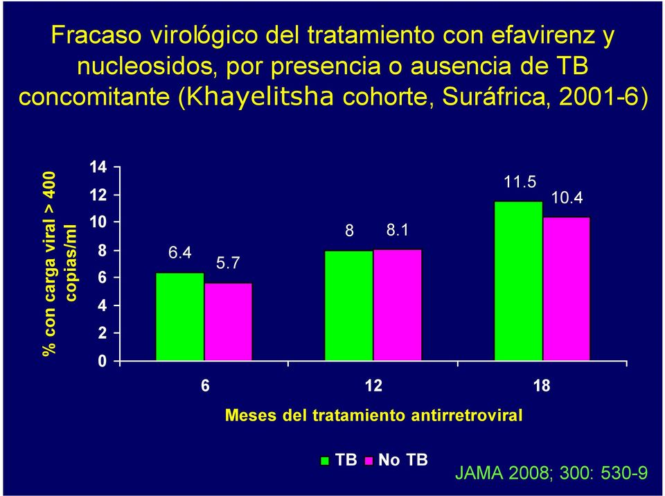 2001-6) % con carga viral > 400 copias/ml 14 12 10 8 6 4 2 0 6.4 11.5 10.