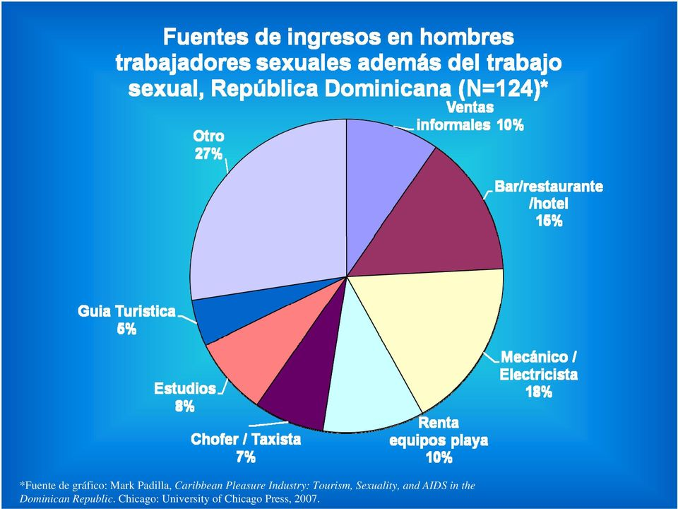 Sexuality, and AIDS in the Dominican