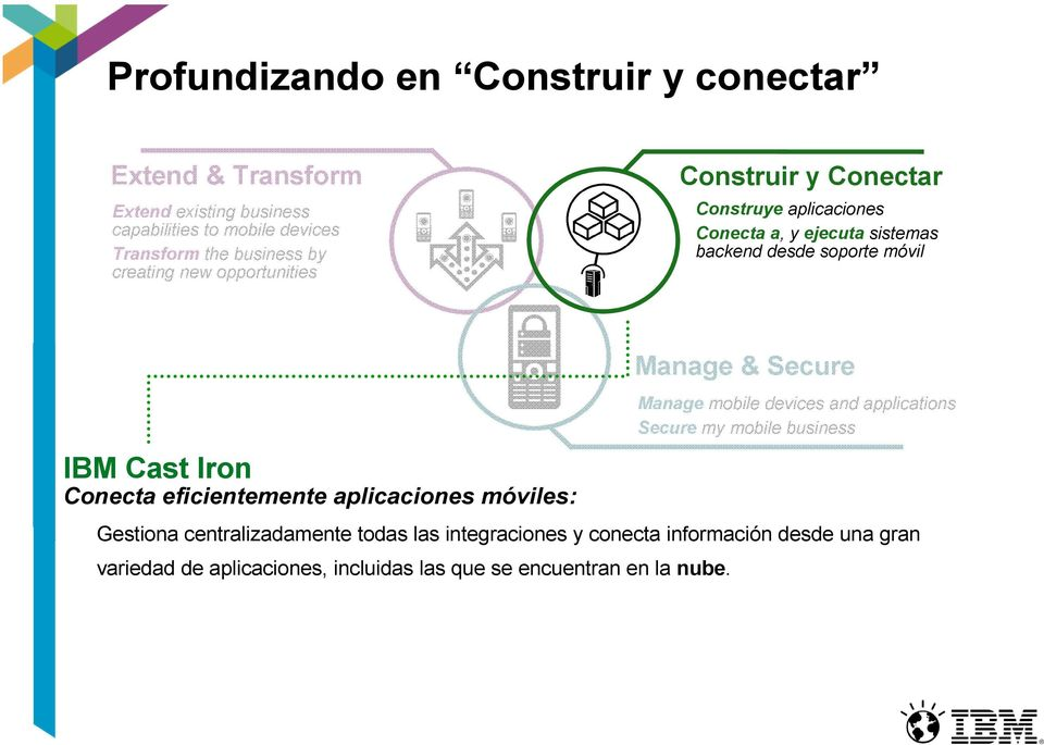 Iron Conecta eficientemente aplicaciones móviles: Manage & Secure Manage mobile devices and applications Secure my mobile business Gestiona