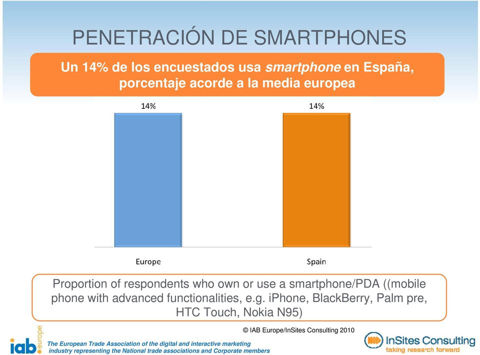 respondents who own or use a smartphone/pda ((mobile phone with