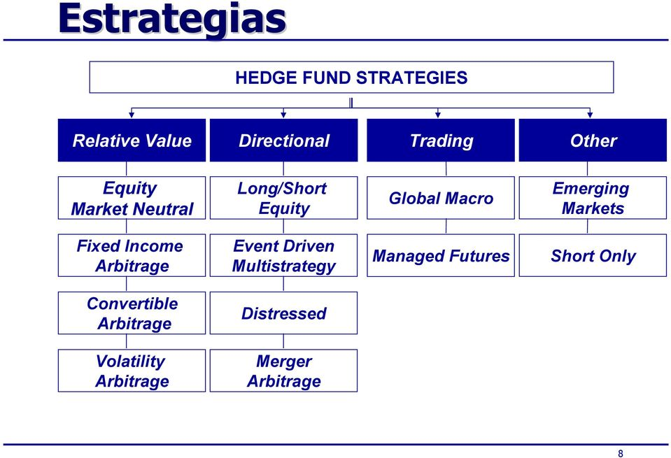 Markets Fixed Income Arbitrage Event Driven Multistrategy Managed Futures